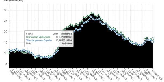 Datos EPA 3 trimestre