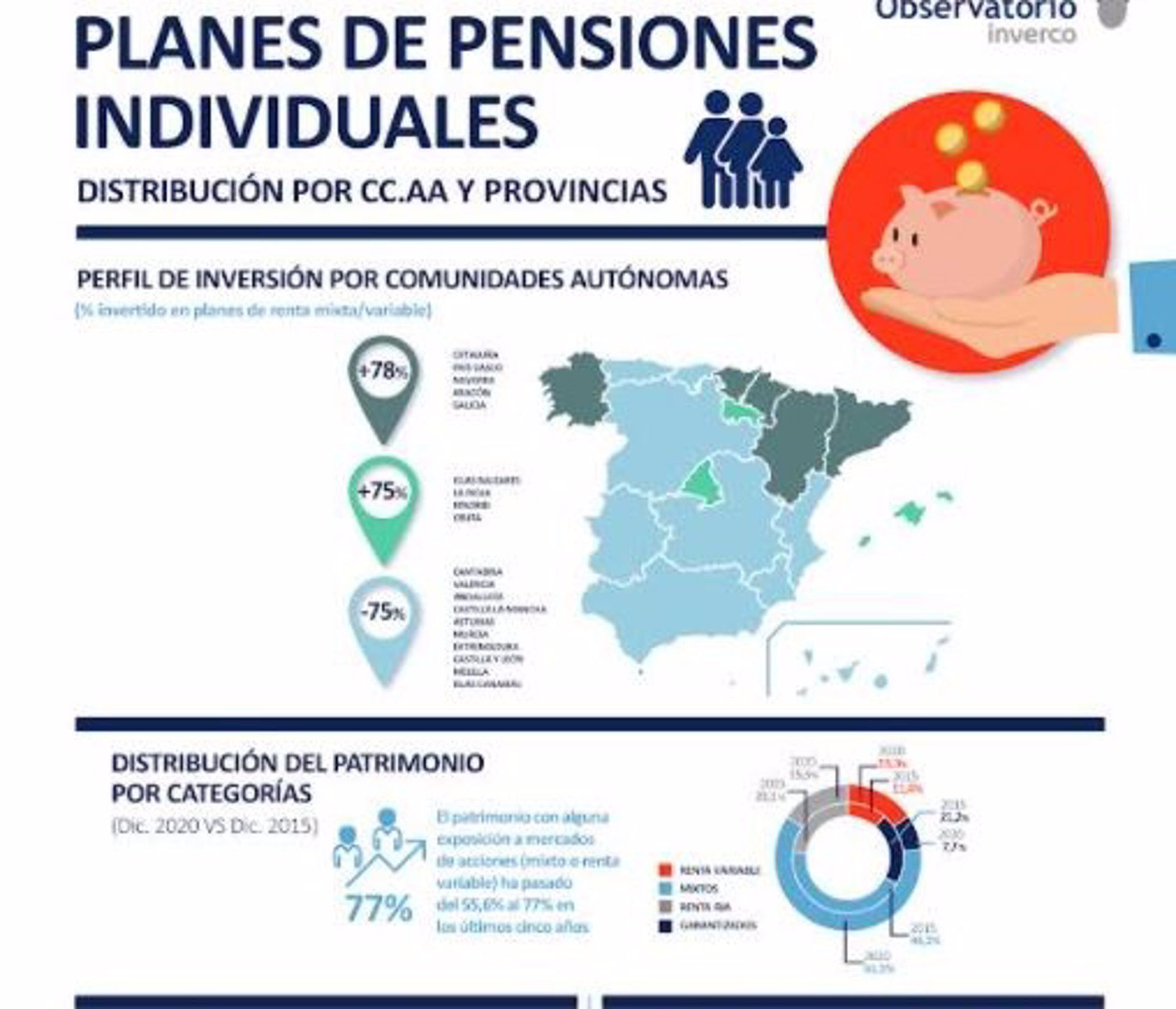 El 38% de las familias valencianas ahorra a través de un plan de pensiones, según Inverco